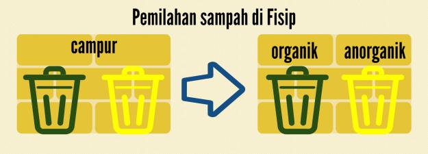 Pemilahan sampah FISIP